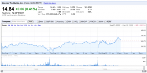 Google Finance zoomed in